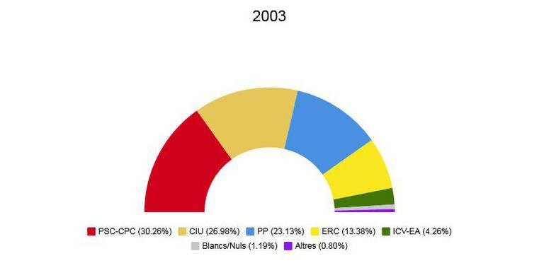 Eleccions autonòmiques 2003