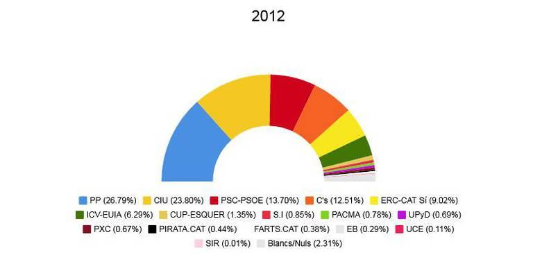 Eleccions autonòmiques 2012