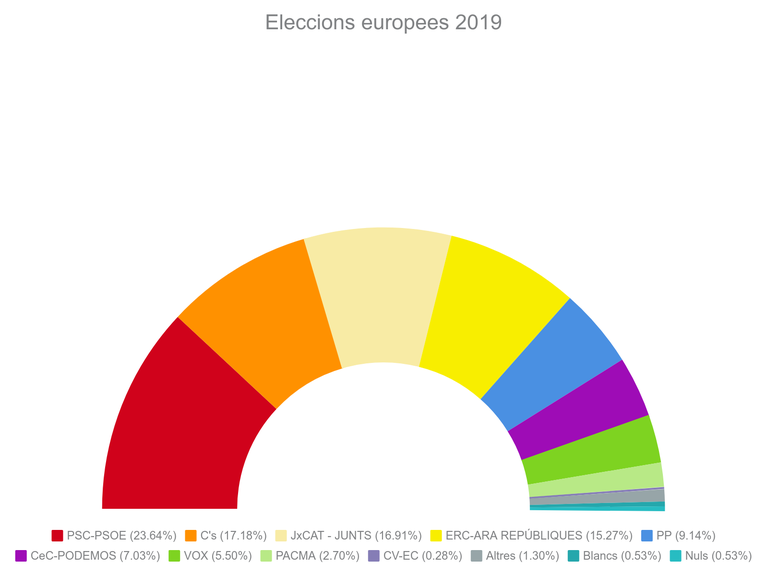 resultats europees 2019