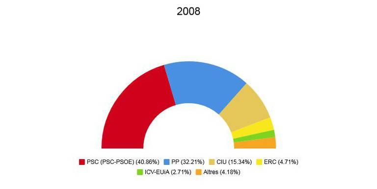 eleccions generals 2008.jpeg