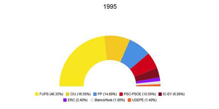 eleccions municipals 1995.jpeg