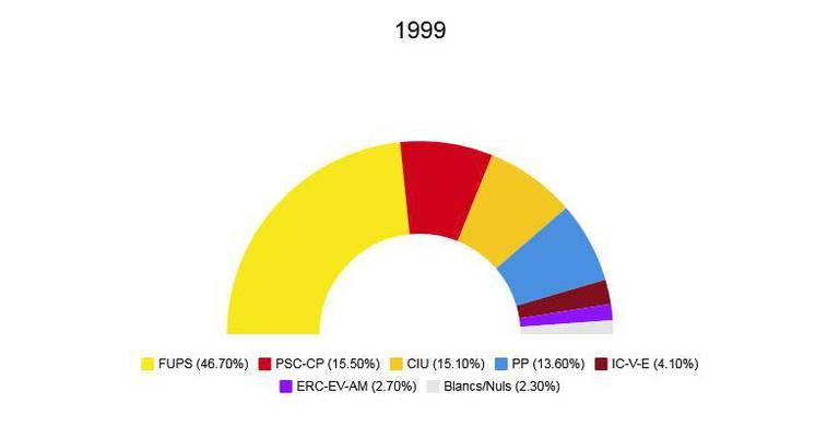 Eleccions municipals 1999