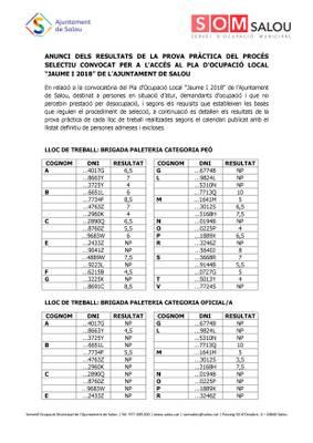 Anunci dels resultats de la prova pràctica del procés selectiu convocat per a l'accés al Pla d'Ocupació Local 'Jaume I' de l'Ajuntament de Salou