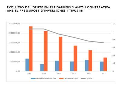 El govern de Salou saneja l'economia i disminueix l'endeutament municipal a menys d'un terç en 5 anys