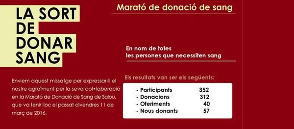 352 participants a la Marató de donació de sang de Salou