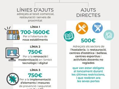 L'Ajuntament de Salou informa que encara es poden sol·licitar les línies d'ajuts per al teixit comercial, restauració i serveis de proximitat, fins al 20 de desembre