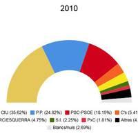 Eleccions autonòmiques 2010
