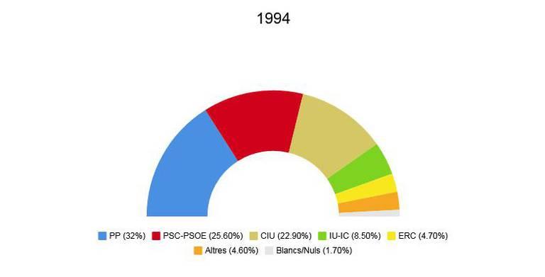 eleccions europees 1994.jpeg