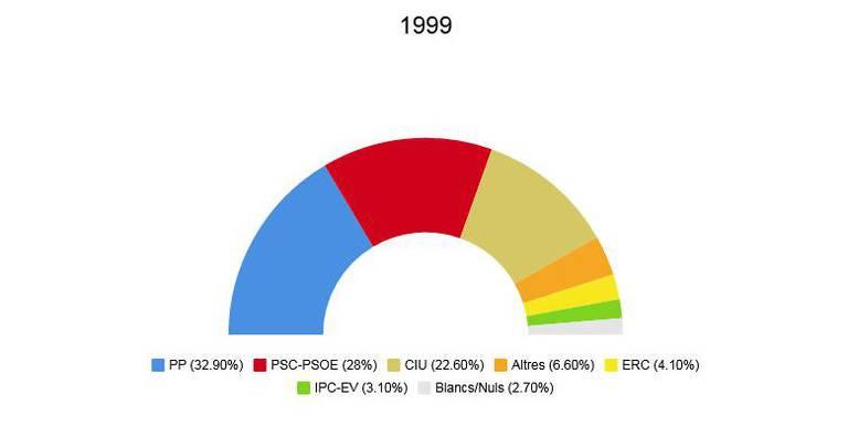 eleccions europees 1999.jpeg