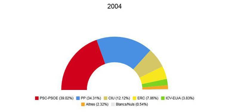 eleccions europees 2004.jpeg