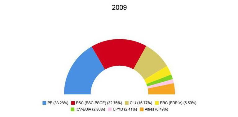 eleccions europees 2009.jpeg
