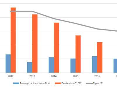 El gobierno de Salou sanea la economía y disminuye el endeudamiento municipal a menos de un tercio en 5 años