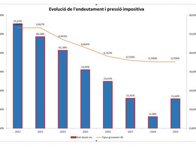 Salou presenta un presupuesto para 2019 con una partida de más de 5,8 ME en inversiones